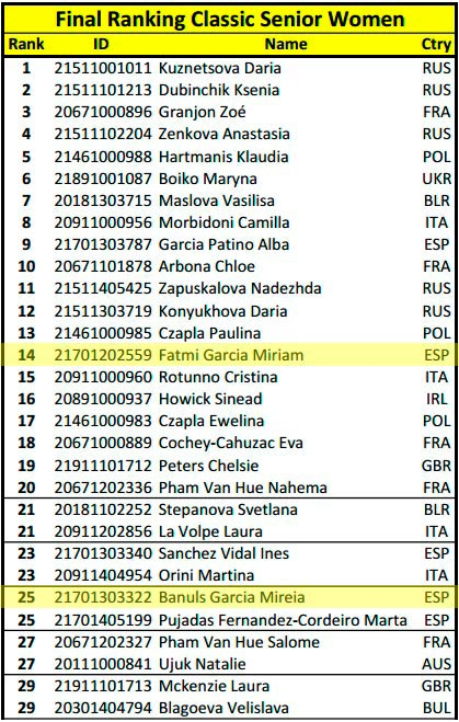 Final-Ranking-Classic-Senior-Women-PSWC-2016-(Fra).2