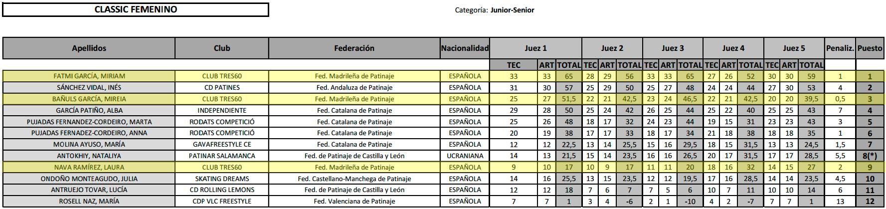 cto.españa_freestyle_classic_fem_junior-senior