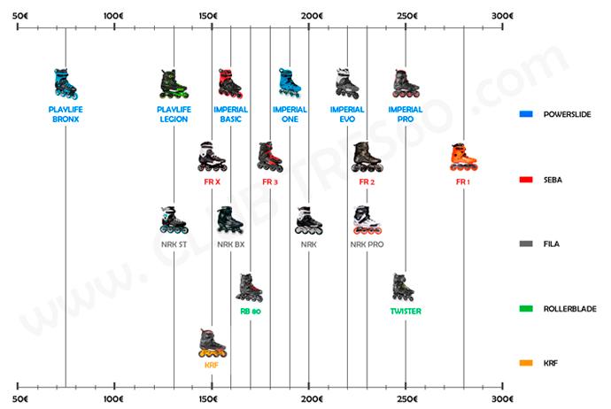 patines-recomendados-adulto_comparativa-precios
